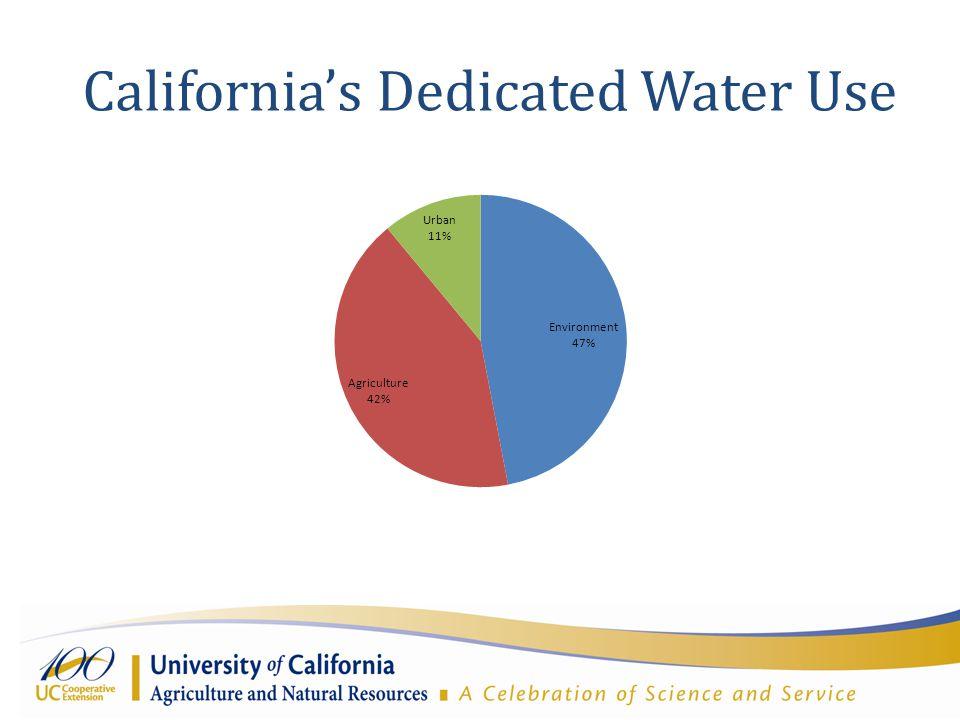California's Dedicated Water Use