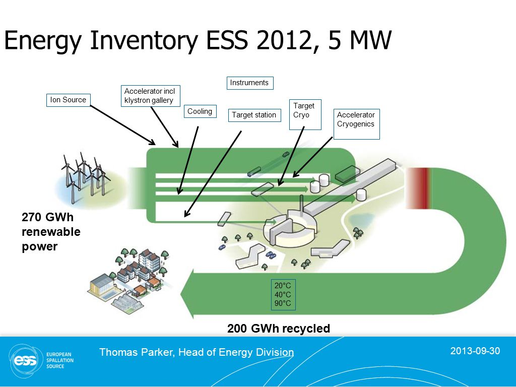 2013-09-30 Thomas Parker, Head of Energy Division Energy Inventory ESS 2012, 5 MW 270 GWh renewable power 200 GWh recycled Accelerator incl klystron gallery Cooling Target station Target Cryo Accelerator Cryogenics Ion Source Instruments 20°C 40°C 90°C