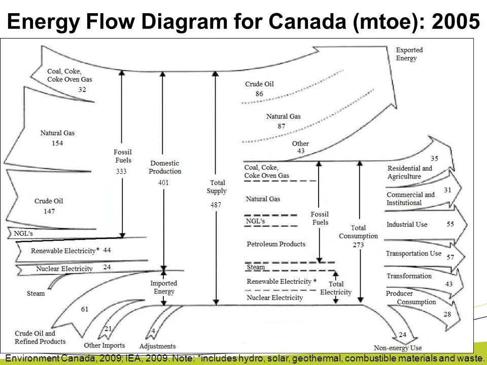 Energy Flow Diagram for Canada (mtoe): 2005 Environment Canada, 2009; IEA, 2009. Note: *includes hydro, solar, geothermal, combustible materials and w