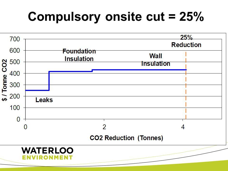 Compulsory onsite cut = 25%