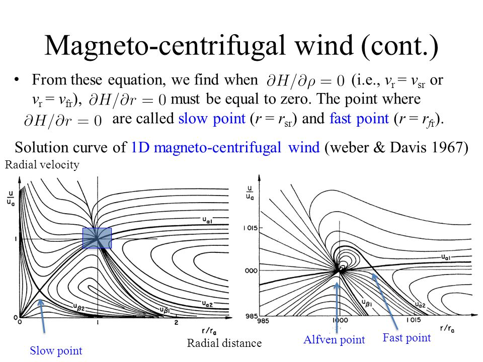 Magneto-centrifugal wind (cont.) From these equation, we find when (i.e., v r = v sr or v r = v fr ), must be equal to zero.