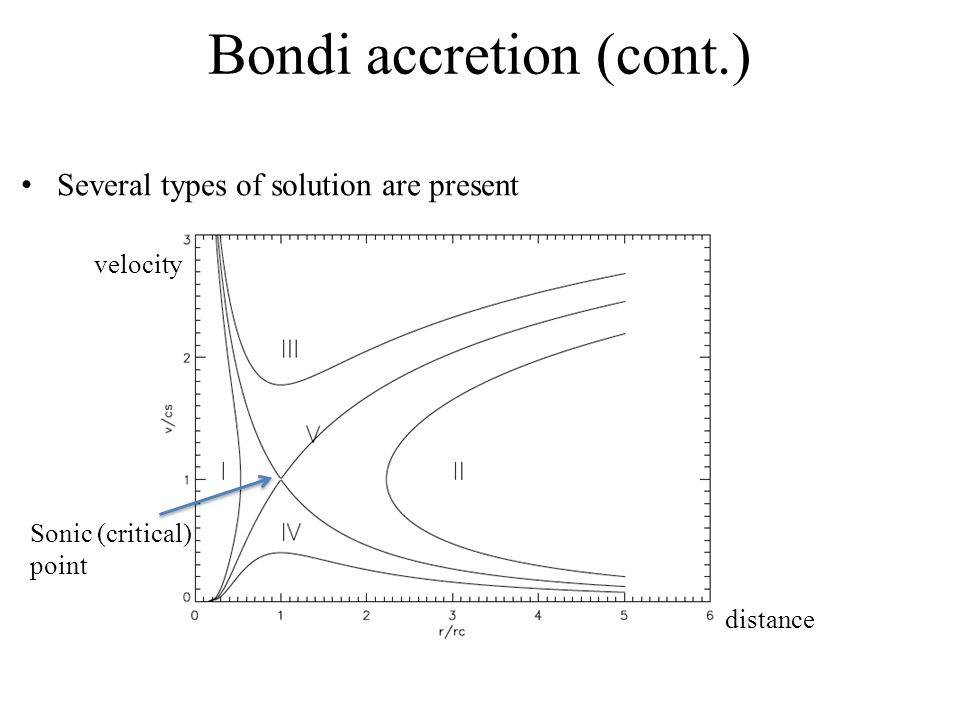 Bondi accretion (cont.) Several types of solution are present velocity distance Sonic (critical) point