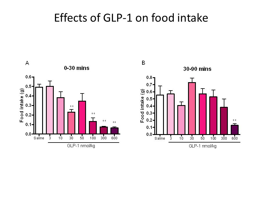 Effects of GLP-1 on food intake
