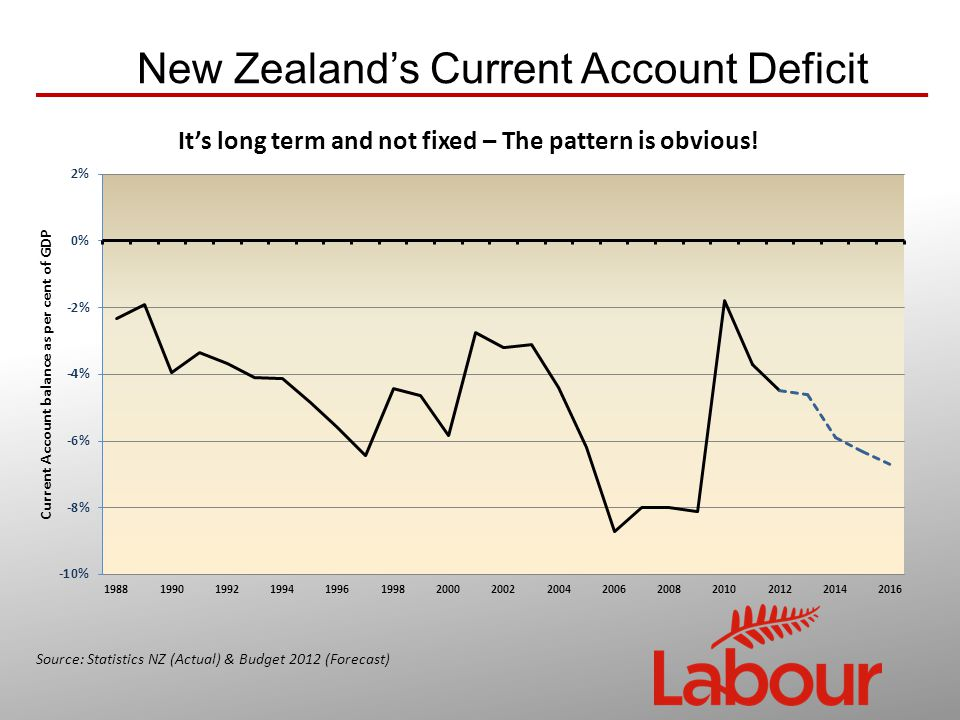 New Zealand's Current Account Deficit Source: Statistics NZ (Actual) & Budget 2012 (Forecast)