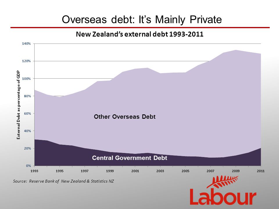 Overseas debt: It's Mainly Private Source: Reserve Bank of New Zealand & Statistics NZ