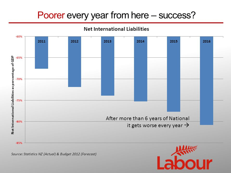 Poorer every year from here – success.