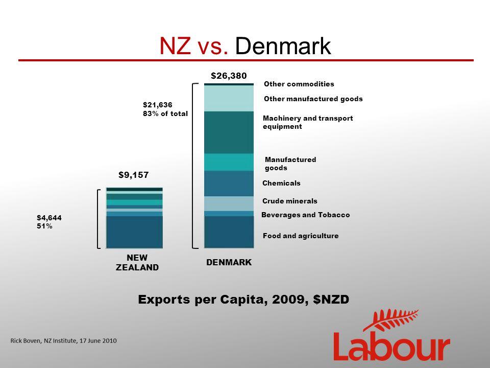 NZ vs.