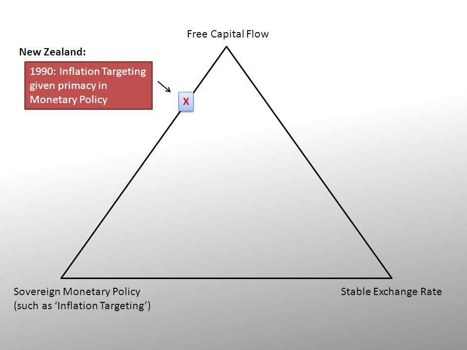 Free Capital Flow Stable Exchange RateSovereign Monetary Policy (such as 'Inflation Targeting') New Zealand: 1990: Inflation Targeting given primacy in Monetary Policy X X