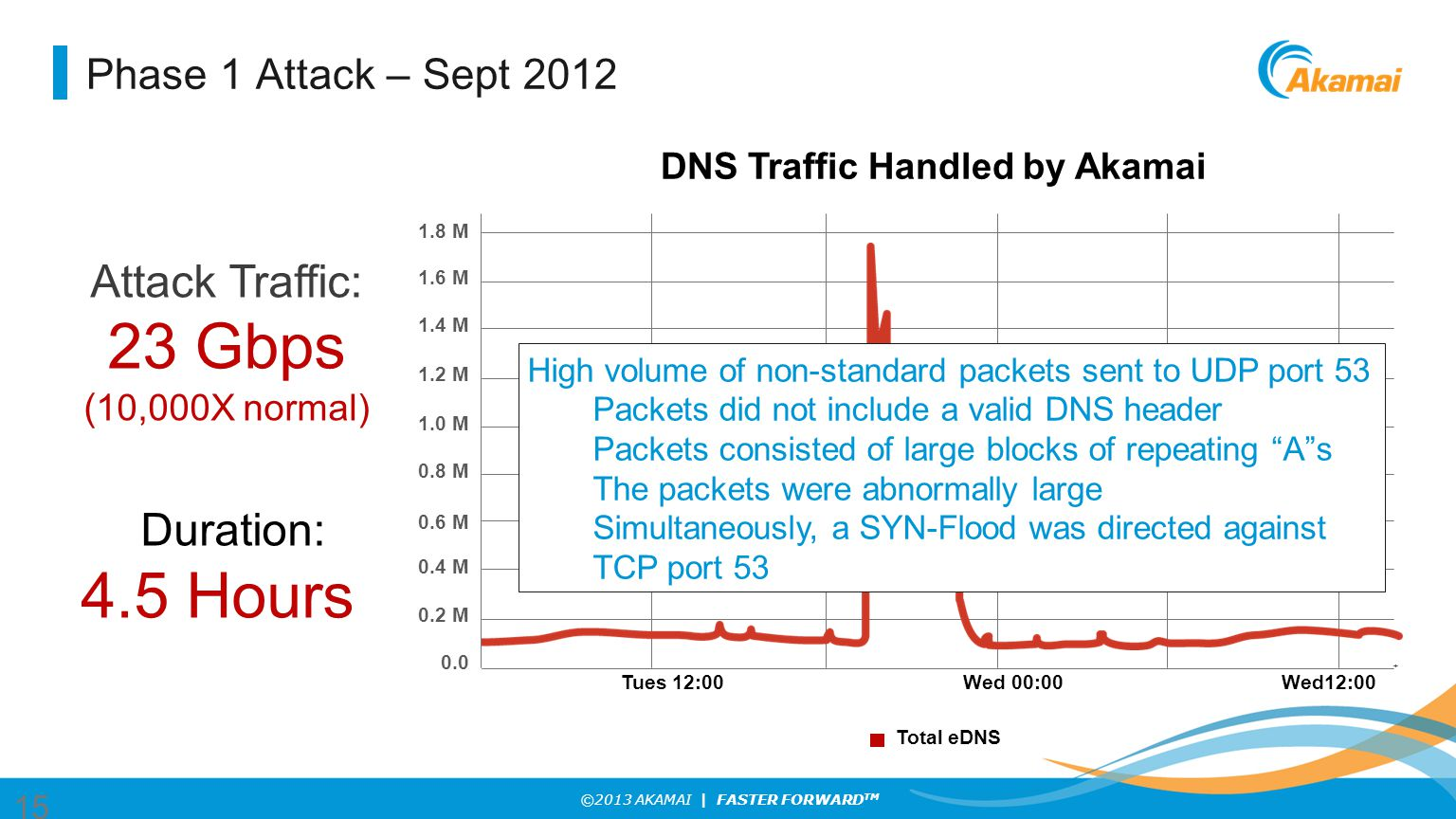 ©2013 AKAMAI | FASTER FORWARD TM DNS Traffic Handled by Akamai 1.8 M 1.6 M 1.4 M 1.2 M 1.0 M 0.8 M 0.6 M 0.4 M 0.2 M 0.0 Total eDNS Tues 12:00Wed 00:00Wed12:00 s Phase 1 Attack – Sept 2012 15 Attack Traffic: 23 Gbps ( 10,000X normal) Duration: 4.5 Hours High volume of non-standard packets sent to UDP port 53 Packets did not include a valid DNS header Packets consisted of large blocks of repeating A s The packets were abnormally large Simultaneously, a SYN-Flood was directed against TCP port 53