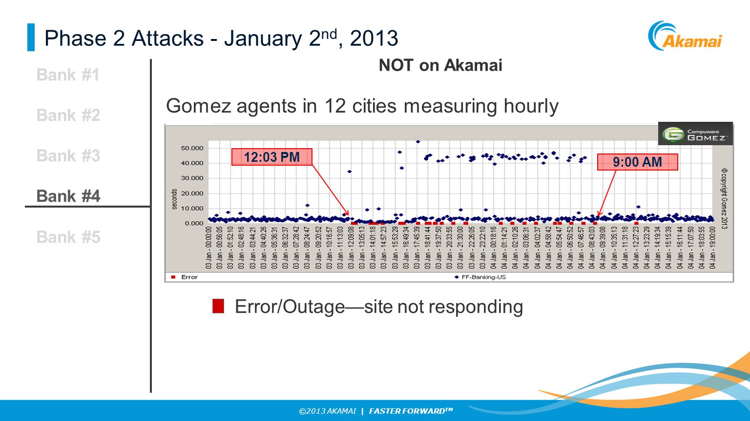 ©2013 AKAMAI | FASTER FORWARD TM Phase 2 Attacks - January 2 nd, 2013 Bank #1 Bank #2 Bank #3 Bank #4 Bank #5 12:03 PM 9:00 AM Error/Outage—site not responding Gomez agents in 12 cities measuring hourly NOT on Akamai
