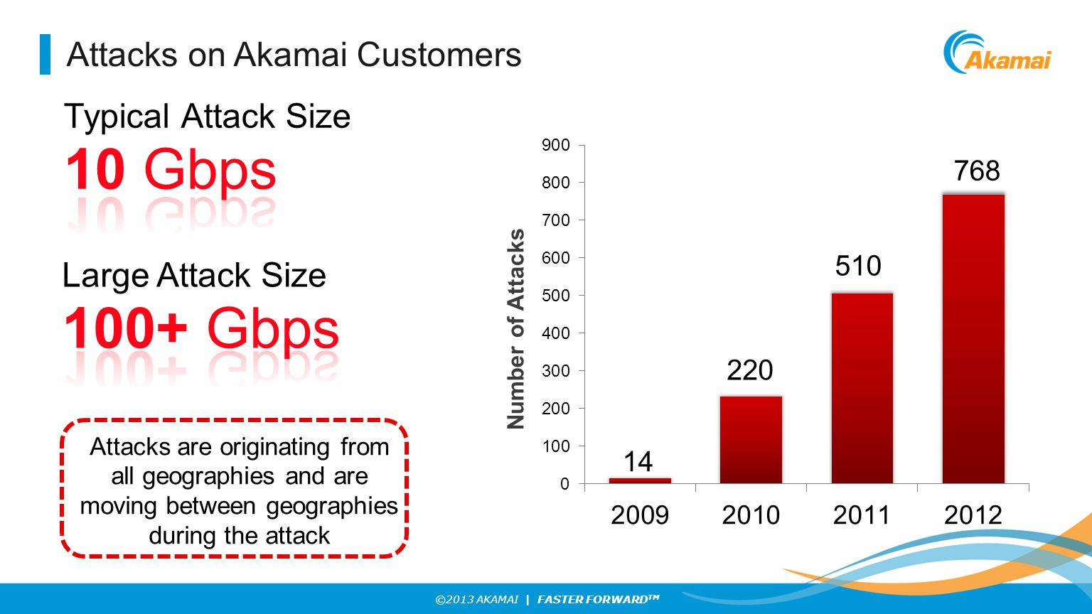 ©2013 AKAMAI | FASTER FORWARD TM Attacks on Akamai Customers Attacks are originating from all geographies and are moving between geographies during the attack 14 220 510
