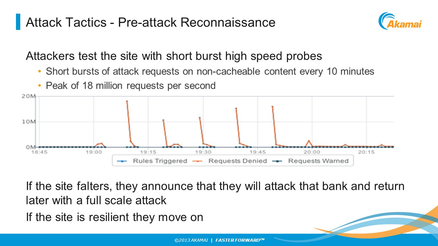 ©2013 AKAMAI | FASTER FORWARD TM Attack Tactics - Pre-attack Reconnaissance Attackers test the site with short burst high speed probes Short bursts of attack requests on non-cacheable content every 10 minutes Peak of 18 million requests per second If the site falters, they announce that they will attack that bank and return later with a full scale attack If the site is resilient they move on