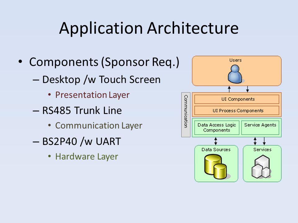 FR-DP: Sponsor Requirements GUI – Windows Platform – Touchscreen input BS2P40 – 24-pin microprocessor – 16 I/O – Serial communication Universal asynchronous receiver/transmitter – Buffers serial communication