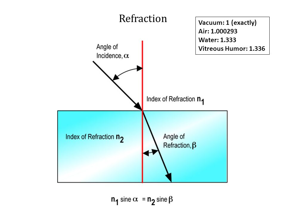 Refraction Vacuum: 1 (exactly) Air: 1.000293 Water: 1.333 Vitreous Humor: 1.336