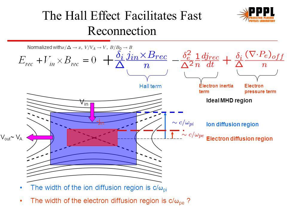 Extensive simulation work on two-fluid physics carried out in past 10 years Out of plane magnetic field is generated during reconnection P. L. Pritche