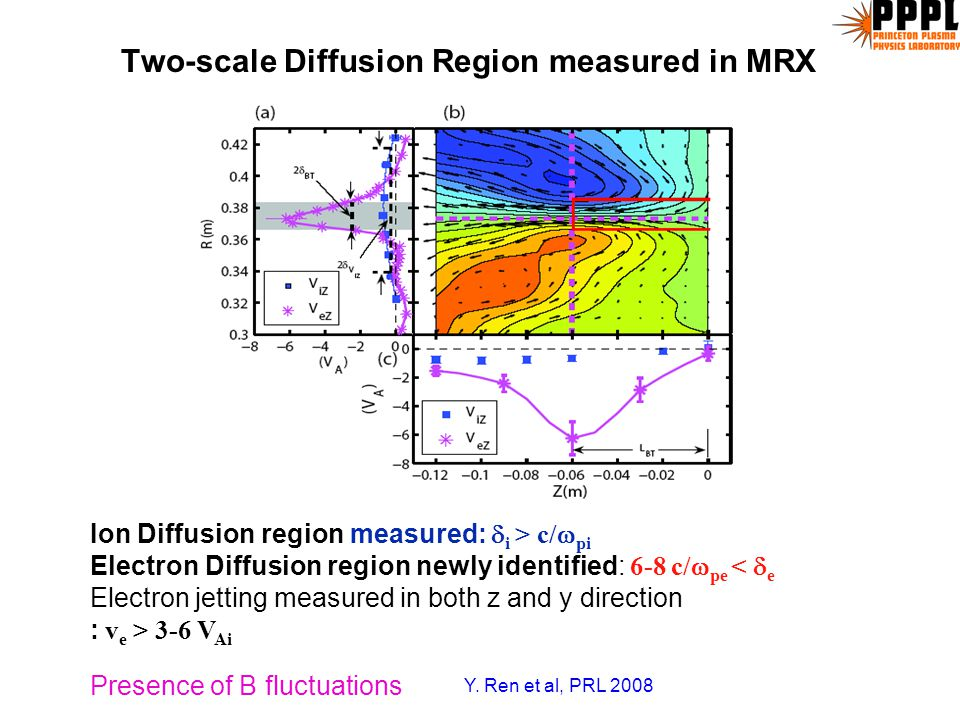 "Neutral sheet Shape in MRX Changes from ""Rectangular S-P"" type to ""Double edge X"" shape as collisionality is reduced Rectangular shape Collisional reg"