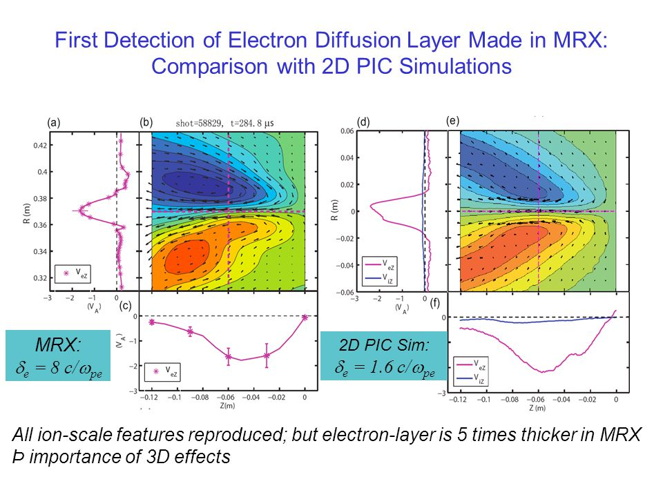 Two-scale Diffusion Region measured in MRX Ion Diffusion region measured:  i > c/  pi Electron Diffusion region newly identified: 6-8 c/  pe <  e Electron jetting measured in both z and y direction : v e > 3-6 V Ai Y.