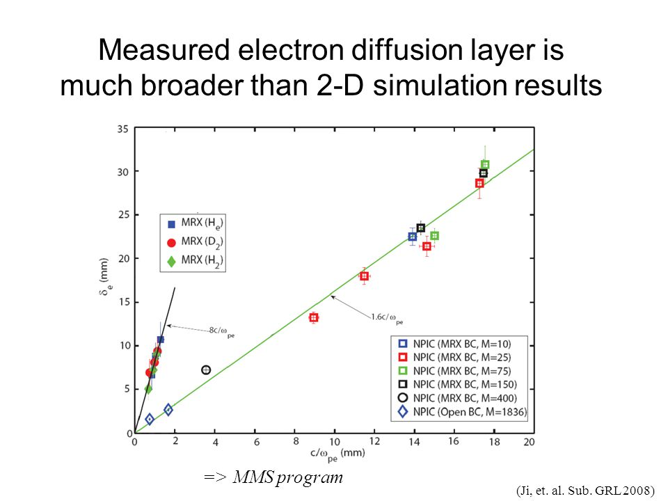 First Detection of Electron Diffusion Layer Made in MRX: Comparison with 2D PIC Simulations All ion-scale features reproduced; but electron-layer is 5