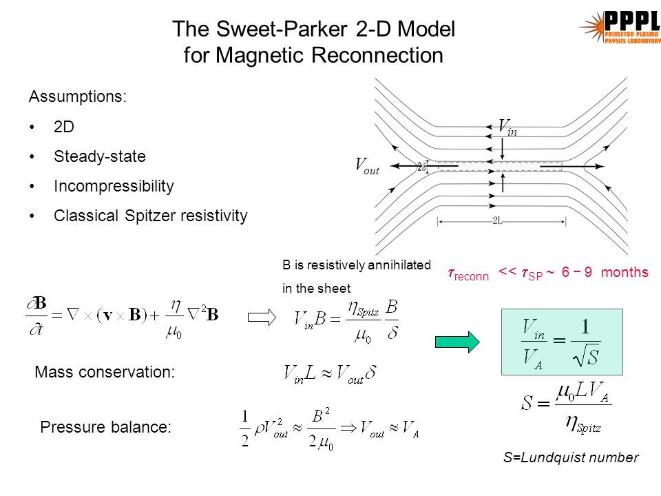 The Sweet-Parker 2-D Model for Magnetic Reconnection Assumptions: 2D Steady-state Incompressibility Classical Spitzer resistivity B is resistively annihilated in the sheet Mass conservation: Pressure balance: V out V in  reconn <<  SP ~ 6 − 9 months S=Lundquist number