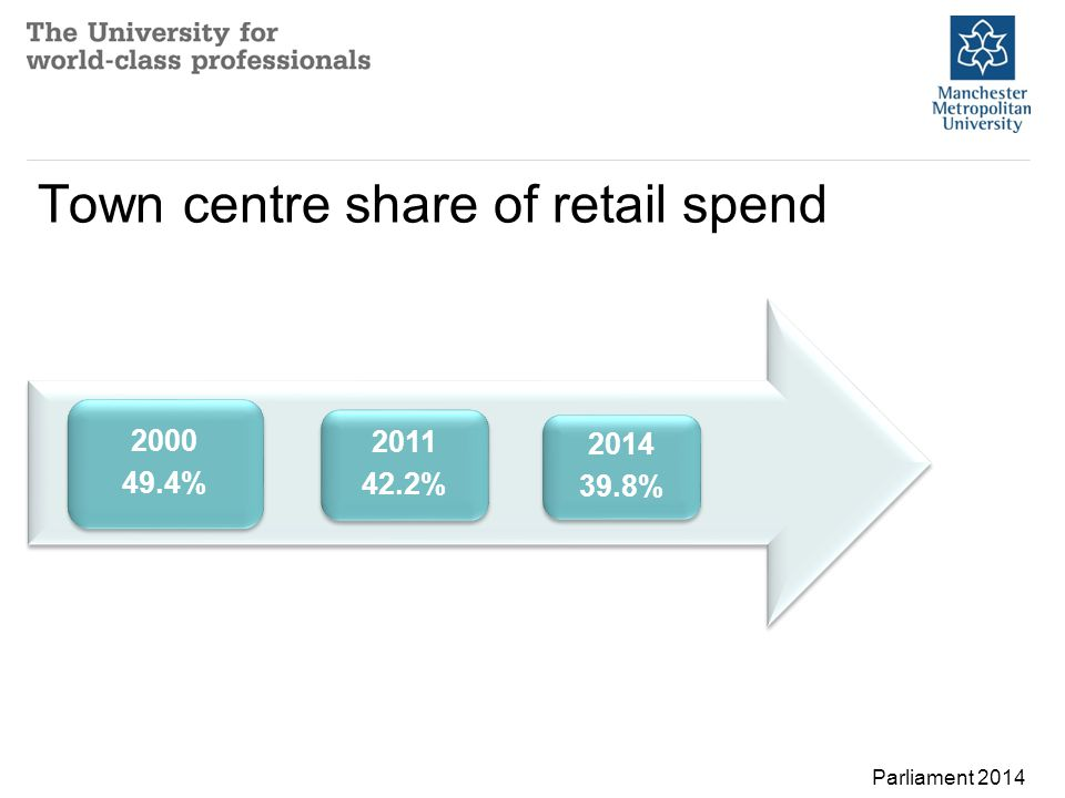 Town centre share of retail spend Parliament 2014