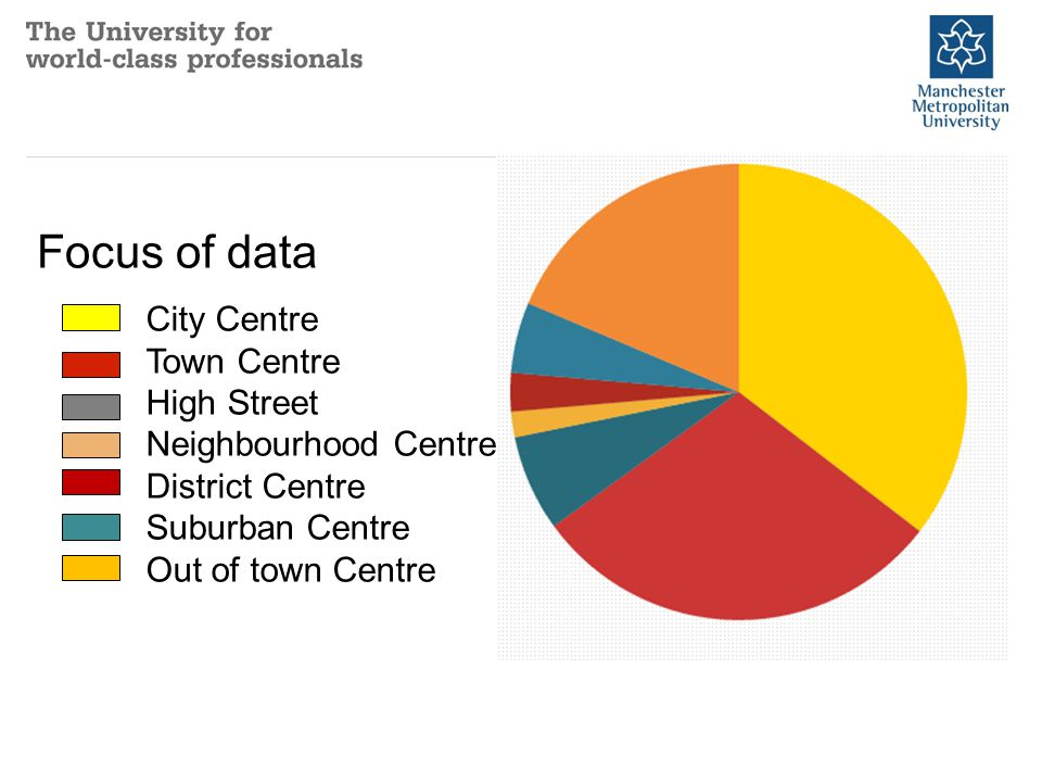 City Centre Town Centre High Street Neighbourhood Centre District Centre Suburban Centre Out of town Centre Focus of data
