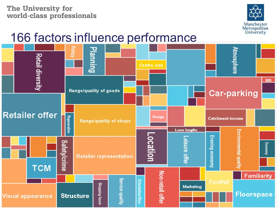 166 factors influence performance