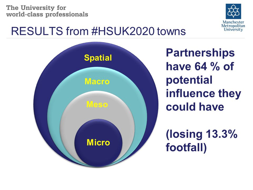Partnerships have 64 % of potential influence they could have (losing 13.3% footfall) Spatial RESULTS from #HSUK2020 towns