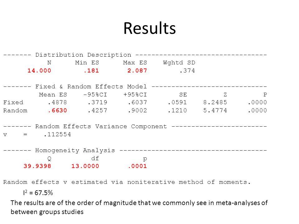 Results ------- Distribution Description --------------------------------- N Min ES Max ES Wghtd SD 14.000.181 2.087.374 ------- Fixed & Random Effects Model ----------------------------- Mean ES -95%CI +95%CI SE Z P Fixed.4878.3719.6037.0591 8.2485.0000 Random.6630.4257.9002.1210 5.4774.0000 ------- Random Effects Variance Component ------------------------ v =.112554 ------- Homogeneity Analysis ------------------------------------- Q df p 39.9398 13.0000.0001 Random effects v estimated via noniterative method of moments.