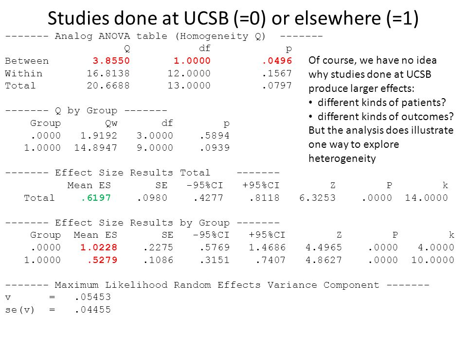 Studies done at UCSB (=0) or elsewhere (=1) ------- Analog ANOVA table (Homogeneity Q) ------- Q df p Between 3.8550 1.0000.0496 Within 16.8138 12.000
