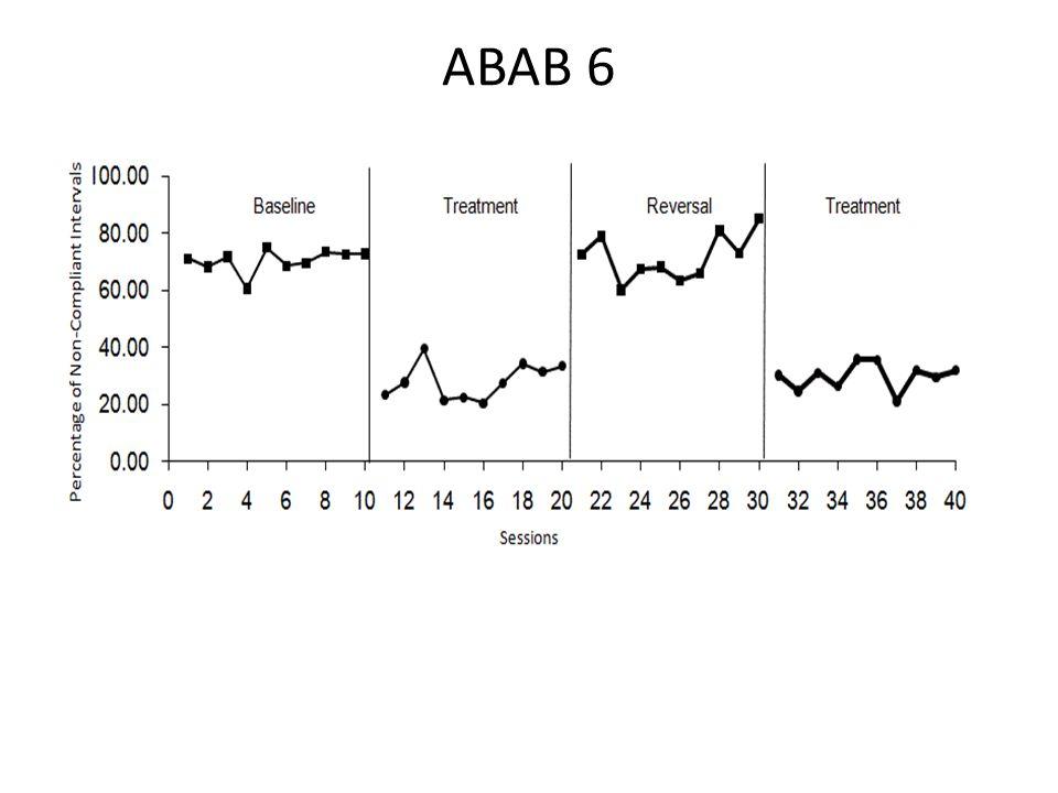 ABAB 6 Level of Experimental Control No Exp Control Publishable Strong Exp Control 1 2 3 4 5 6 7