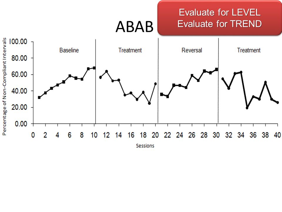 ABAB 7 Level of Experimental Control No Exp Control Publishable Strong Exp Control 1 2 3 4 5 6 7 Evaluate for LEVEL Evaluate for TREND Evaluate for LEVEL Evaluate for TREND