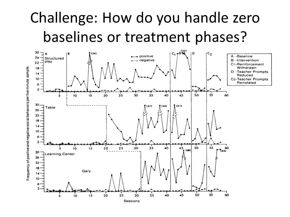 Challenge: How do you handle zero baselines or treatment phases
