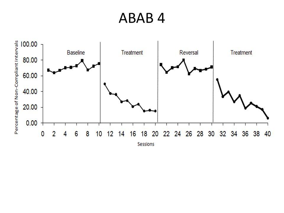 ABAB 4 Level of Experimental Control No Exp Control Publishable Strong Exp Control 1 2 3 4 5 6 7