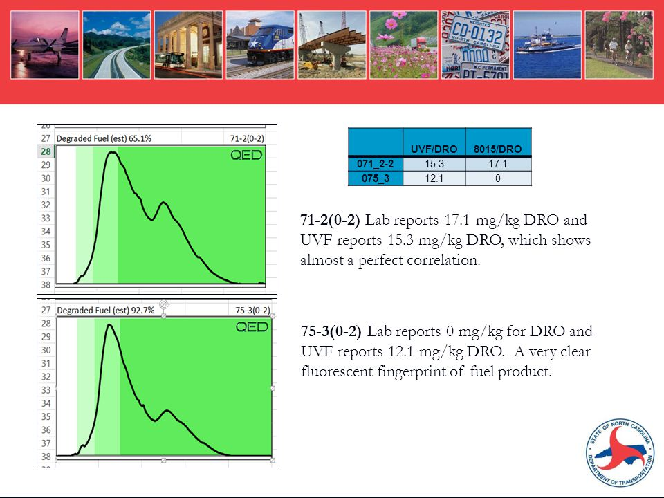 71-2(0-2) Lab reports 17.1 mg/kg DRO and UVF reports 15.3 mg/kg DRO, which shows almost a perfect correlation.