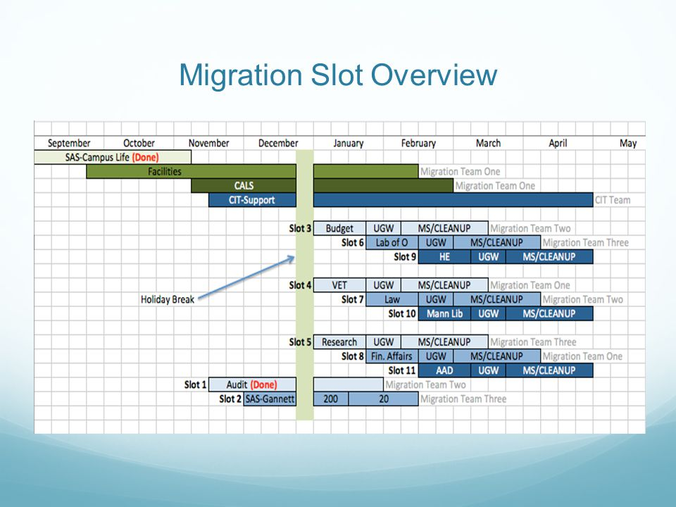 Migration Slot Overview