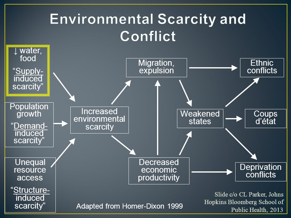 Slide c/o CL Parker, Johns Hopkins Bloomberg School of Public Health, 2013 Population growth Demand- induced scarcity Unequal resource access Structure- induced scarcity Increased environmental scarcity Migration, expulsion Decreased economic productivity Weakened states Ethnic conflicts Coups d'état Deprivation conflicts Adapted from Homer-Dixon 1999 ↓ water, food Supply- induced scarcity