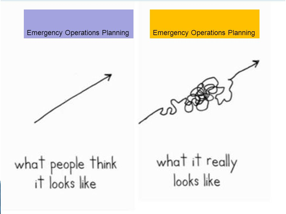 Visual 3.13 Emergency Operations Planning