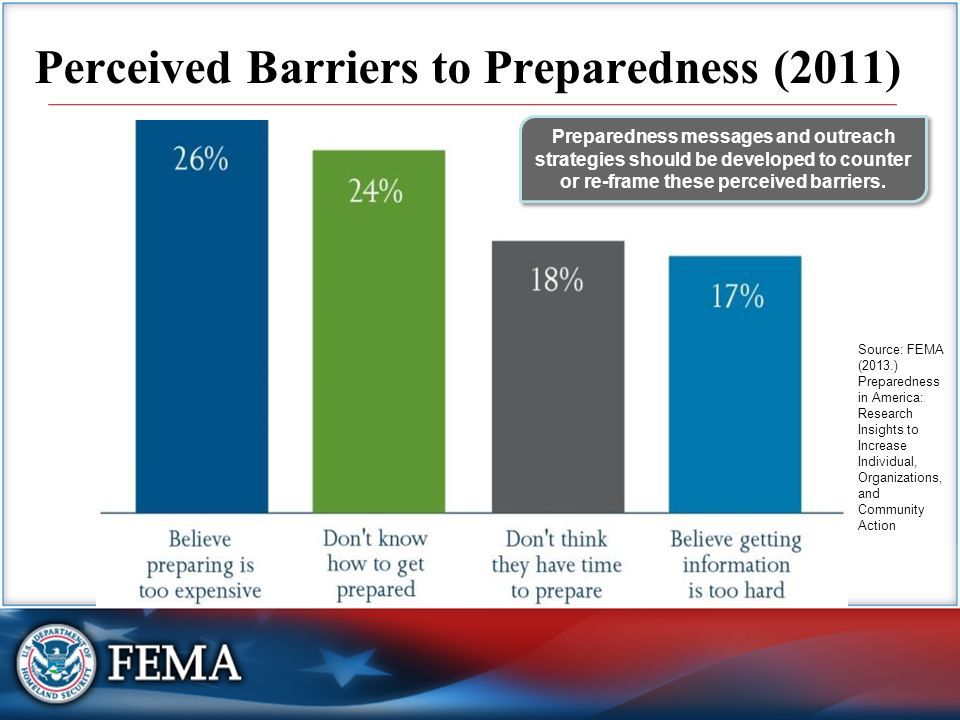 Perceived Barriers to Preparedness (2011) Preparedness messages and outreach strategies should be developed to counter or re-frame these perceived barriers.
