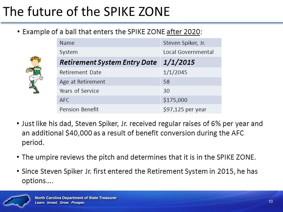 The future of the SPIKE ZONE Example of a ball that enters the SPIKE ZONE after 2020: NameSteven Spiker, Jr.
