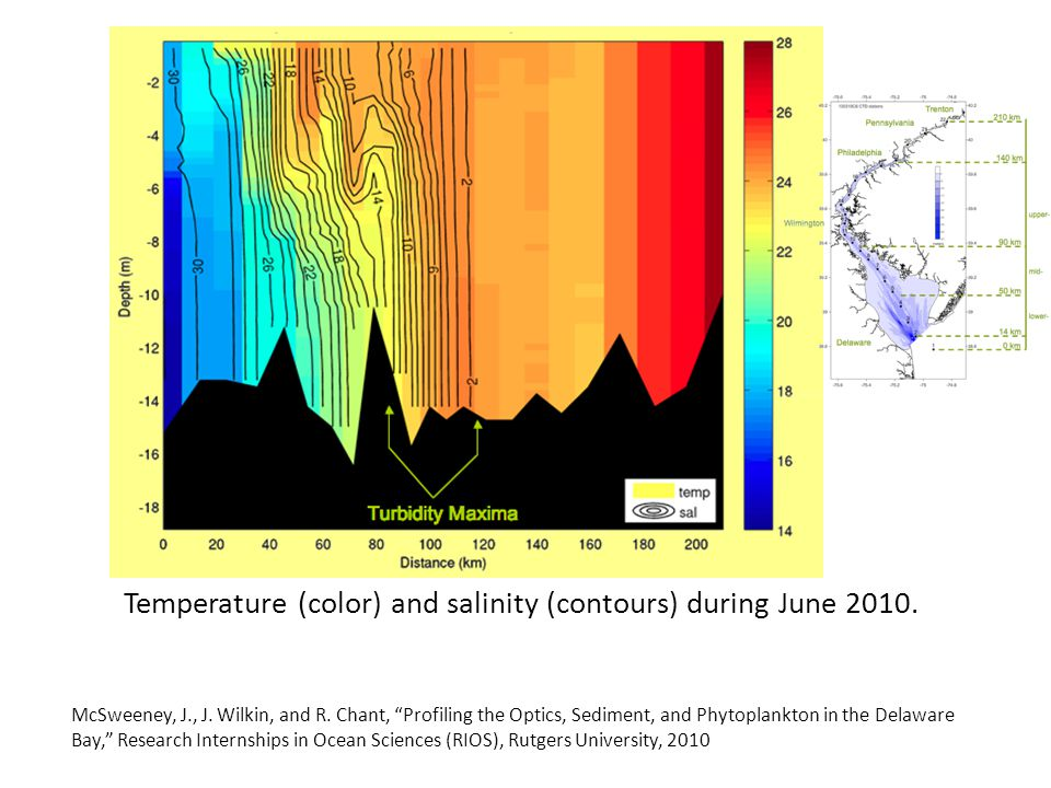 Temperature (color) and salinity (contours) during June 2010.