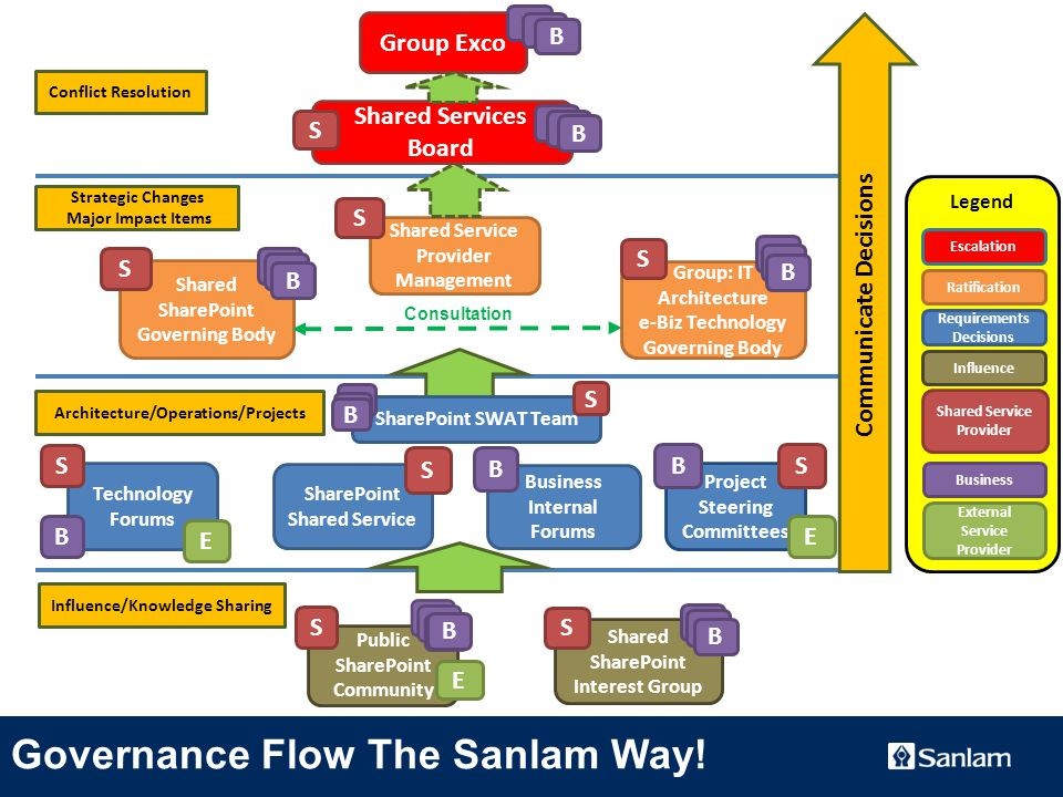 TEXT SLIDE Shared SharePoint Interest Group S SharePoint Shared Service S Shared Service Provider Management S Legend Business External Service Provider Shared Service Provider Requirements Decisions Ratification Group: IT Architecture e-Biz Technology Governing Body Communicate Decisions Conflict Resolution Strategic Changes Major Impact Items Technology Forums S B Project Steering Committees S E B Shared Services Board S C C B Group Exco B B B Escalation S C C B Shared SharePoint Governing Body S C C B C C B Public SharePoint Community S Business Internal Forums B Influence/Knowledge Sharing Architecture/Operations/Projects Influence Consultation Governance Flow The Sanlam Way.