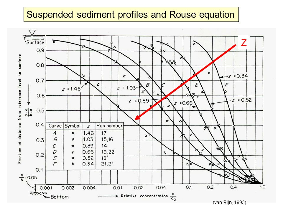 (van Rijn, 1993) Suspended sediment profiles and Rouse equation Z