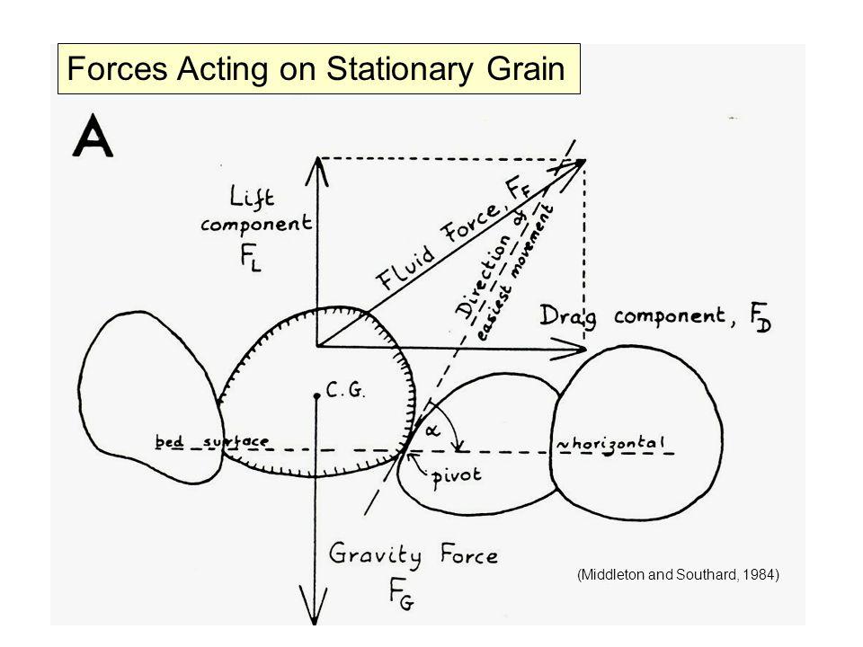Suspended Sediment Simple criterion for suspension: (van Rijn, 1993)