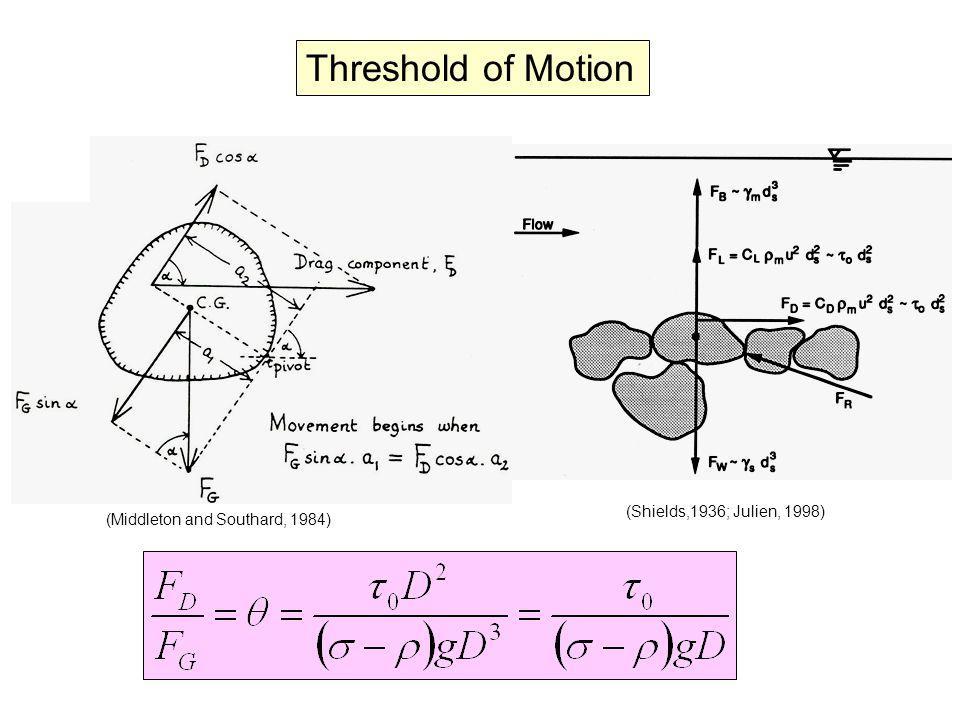 (Miller et al., 1977) Motion SmoothTransitionalRough No Motion