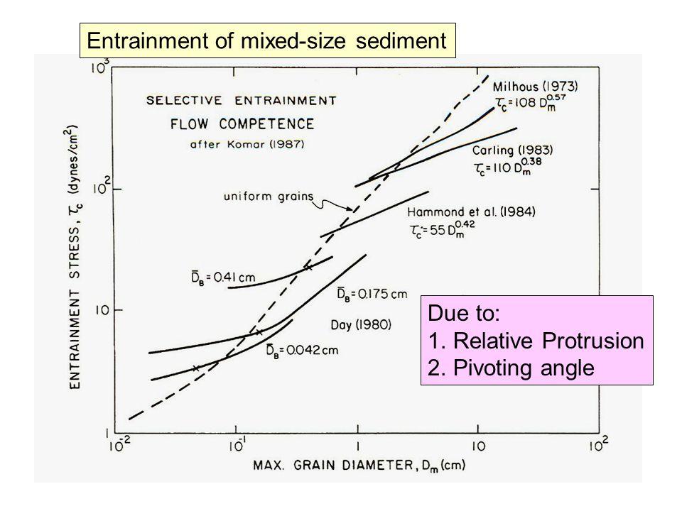 Bedload traps (K. Bunte) Helley-Smith sampler Measuring bedload transport