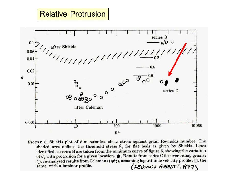 Bedload Transport Observations Gravel-bed stream (Cudden & Hoey, 2003) Gravel-bed streams (Bunte et al., 2004) trap HS