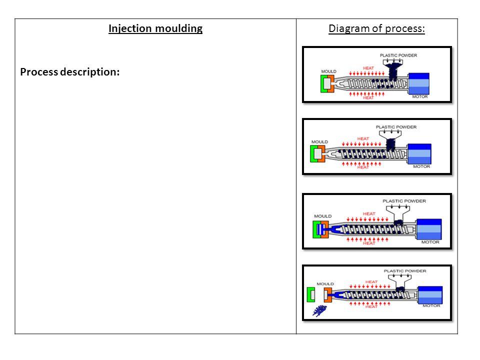 Injection moulding Process description: Diagram of process:
