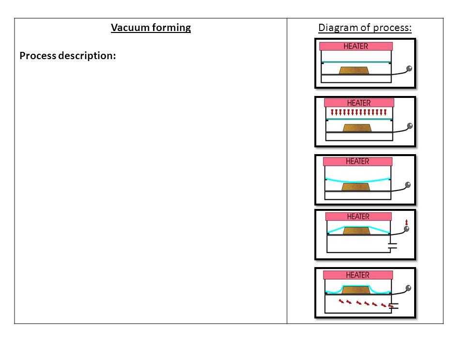 Vacuum forming Process description: Diagram of process: