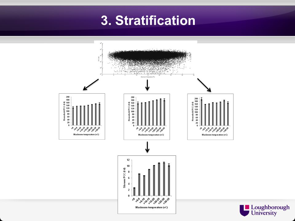 3. Stratification