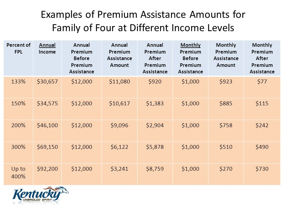 Examples of Premium Assistance Amounts for Family of Four at Different Income Levels Percent of FPL Annual Income Annual Premium Before Premium Assistance Annual Premium Assistance Amount Annual Premium After Premium Assistance Monthly Premium Before Premium Assistance Monthly Premium Assistance Amount Monthly Premium After Premium Assistance 133%$30,657$12,000$11,080$920$1,000$923$77 150%$34,575$12,000$10,617$1,383$1,000$885$115 200%$46,100$12,000$9,096$2,904$1,000$758$242 300%$69,150$12,000$6,122$5,878$1,000$510$490 Up to 400% $92,200$12,000$3,241$8,759$1,000$270$730 16